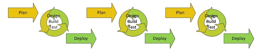 agile-flow-chart