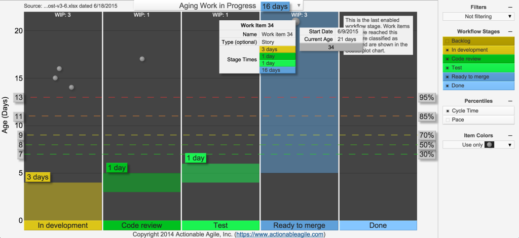 Ageing chart showing details for one work item