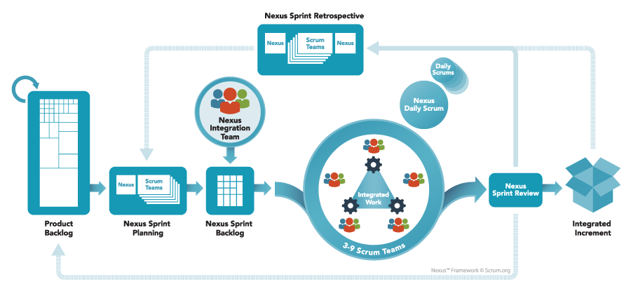Nexus Scrum Framework. Courtesy of Scrum.org https://www.scrum.org/Resources/What-is-Scaled-Scrum