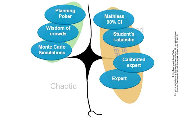 cynefin-estimation-methods_planningpoker_600x400