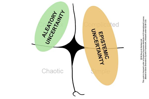 cynefin-estimation_ep-and-al-uncertainty_600x400